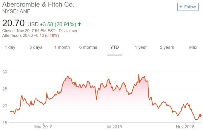 ANF 股價趨勢圖 / 圖:谷歌