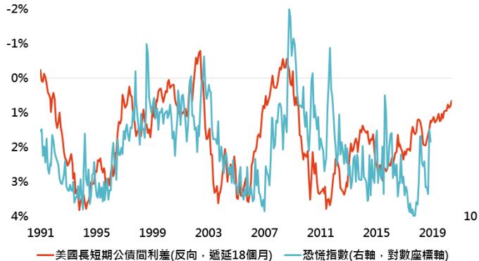 資料來源:Bloomberg,「鉅亨買基金」整理;資料日期:2018/11/28。此資料僅為歷史數據模擬回測,不為未來投資獲利之保證,在不同指數走勢、比重與期間下,可能得到不同數據結果。美國長短期公債間利差為美國10年與3個月公債殖利率差距。