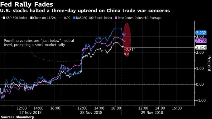 周三美股三大指數受到鮑威爾談話激勵進一步大漲。(來源:Bloomberg)