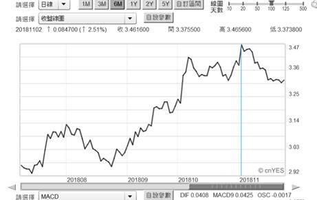 (圖一:美國30年期公債殖利率日曲線圖,鉅亨網債券)