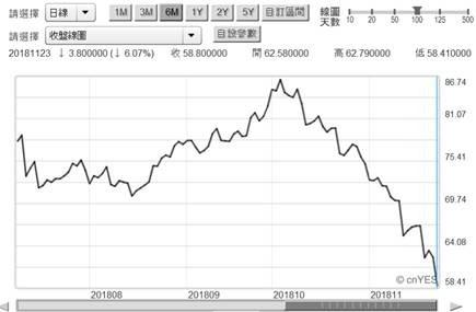 (圖二:北海布倫特原油價格日曲線圖,鉅亨網期貨)