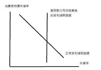 (圖五:菲利浦斯曲線的長期演變,自繪圖)