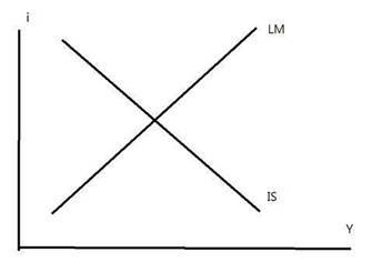 (圖四:實體經濟部門IS與貨幣金融部門LM,自繪圖形)