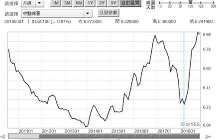 (圖二:人民幣匯率趨勢日曲線圖,鉅亨網首頁)