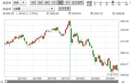 (圖三:上證股價指數周K線圖,鉅亨網)