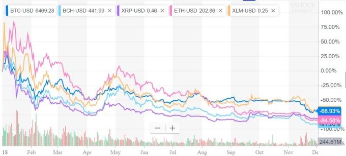 加密貨幣市值趨勢圖 / 圖:雅虎金融