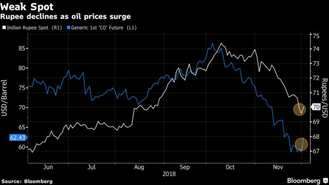 美元兌印度盧比和油價近2個月來呈正向連動。(來源:Bloomberg)