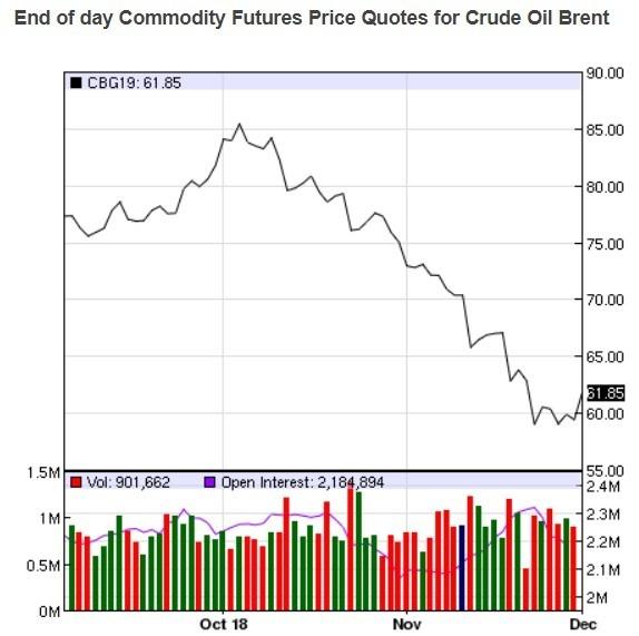 布蘭特原油價格趨勢圖 / 圖:nasdaq