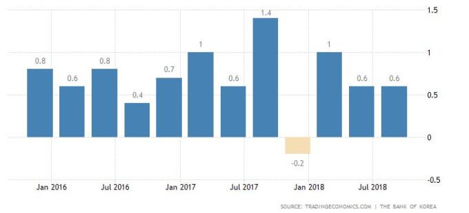 南韓GDP季增率(資料來源:tradingeconomics|BOK)