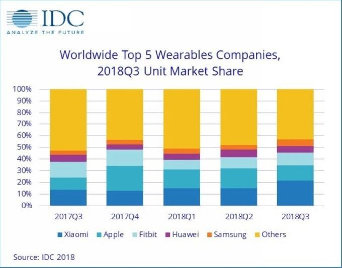 全球前五大穿戴裝置市佔率變化 圖片來源:IDC