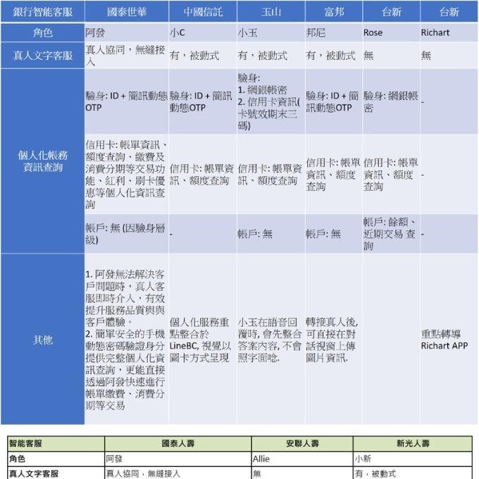 資料整理:各業者官網