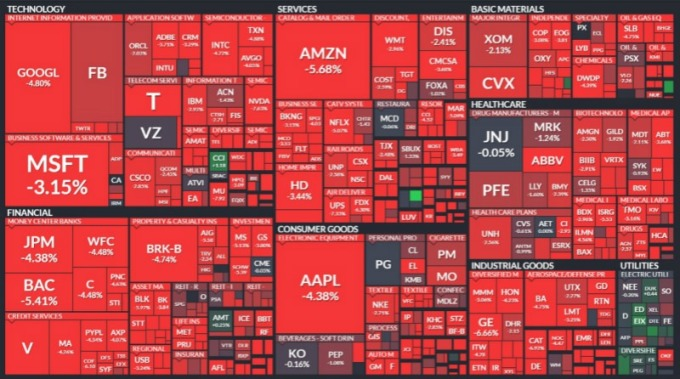 週二所有板塊幾乎全部血洗。(圖:finviz.com)