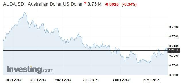 澳幣兌美元走勢