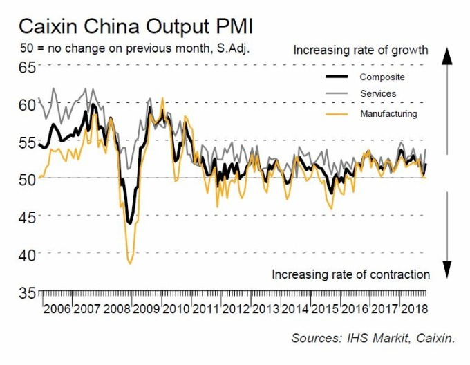 黑:財新綜合PMI 灰:財新服務業PMI 黃:財新製造業PMI 圖片來源:IHS Markit、Caixin