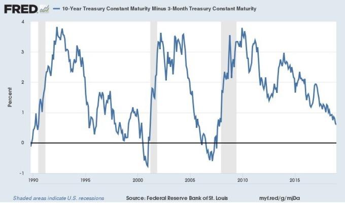 10年期美債殖利率與3個月美債殖利率之利差 圖片來源:Fred