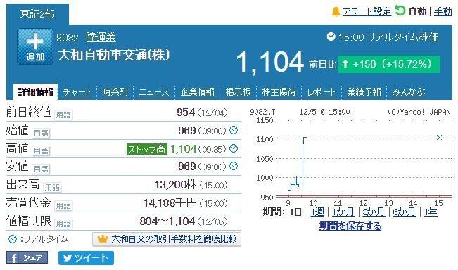 圖片來源:日本 Yahoo Finance