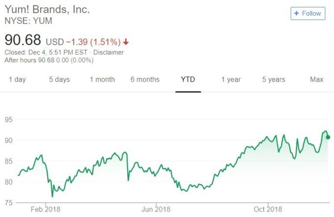 Yum 股價趨勢圖 / 圖:谷歌