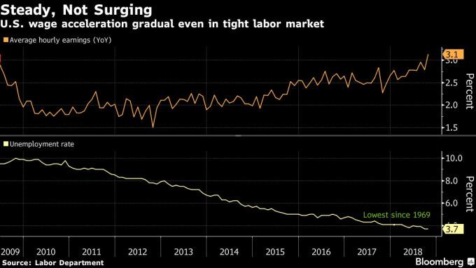 在失業率下滑情況下美國平均薪資仍持續攀升