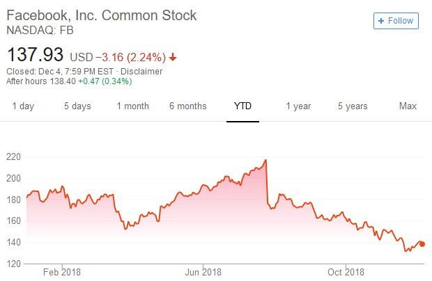 臉書股價日線走勢圖