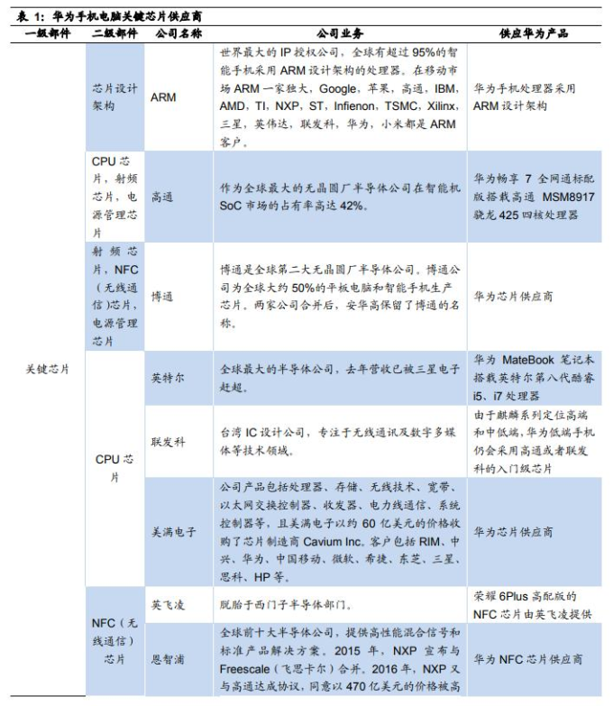 (圖表取自金融界網站)