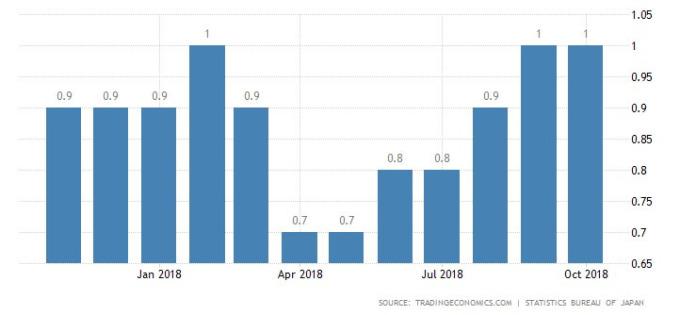 日本GDP季增率