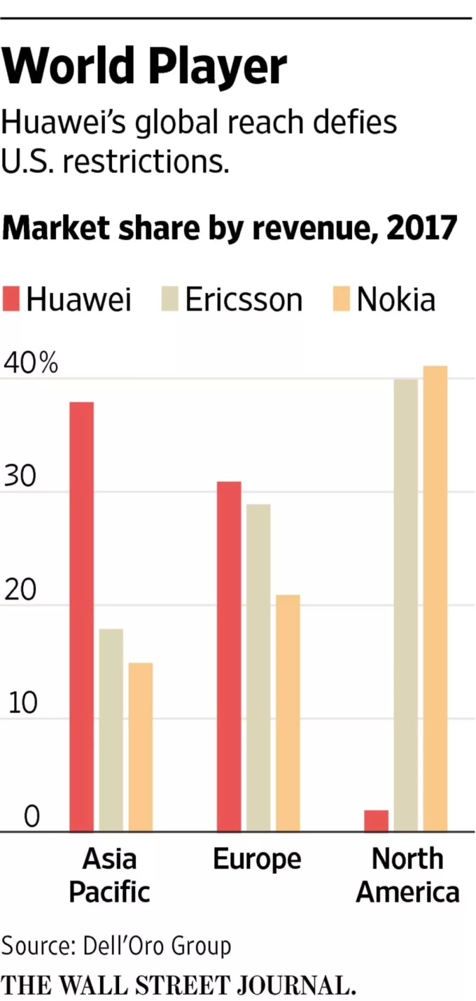華為電信市場份額(圖:Dell'Oro Group)