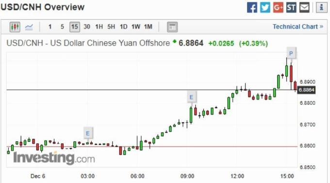 美元兌離岸人民幣 15 分鐘走勢圖 圖片來源:investing.com