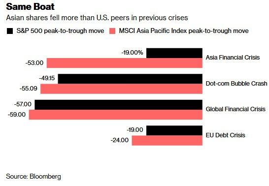 不同危機時其亞股與美股的跌幅