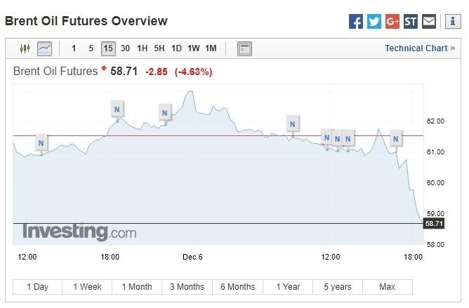 布蘭特原油期貨大跌。(圖:翻攝自Investing.com)