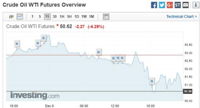 紐約西德州原油期貨價格走勢。(圖:Investing)