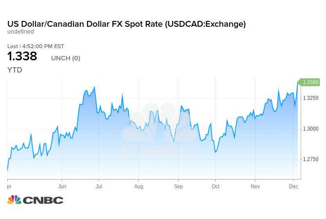 美元兌加元達6個月高點