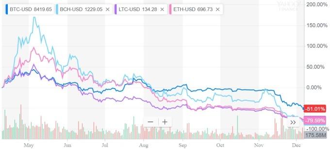 大型加密貨幣價格趨勢圖 / 圖:雅虎金融