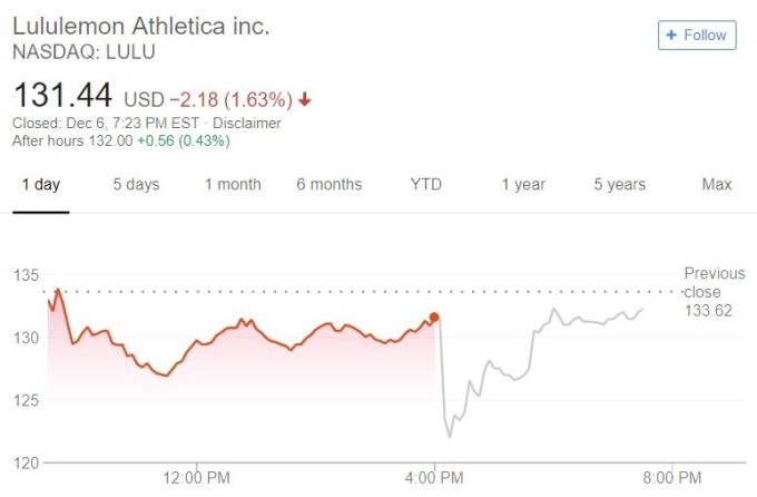 Lululemon 股價趨勢圖 / 圖:谷歌
