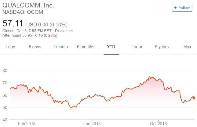 高通股價趨勢圖 / 圖:谷歌