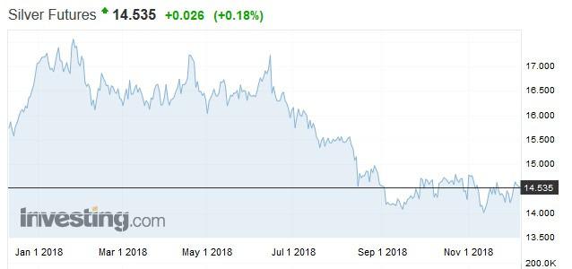 白銀期貨價格走勢
