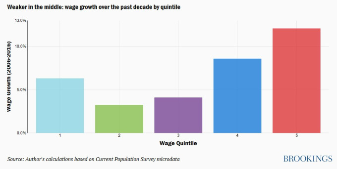 不同收入階級的薪資漲幅