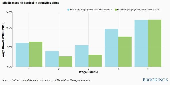 不同收入階級在不同地區的