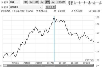 (圖一:歐元兌換美元匯率曲線圖,鉅亨網首頁)