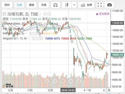 (圖三:台股加權股價指數,鉅亨網)