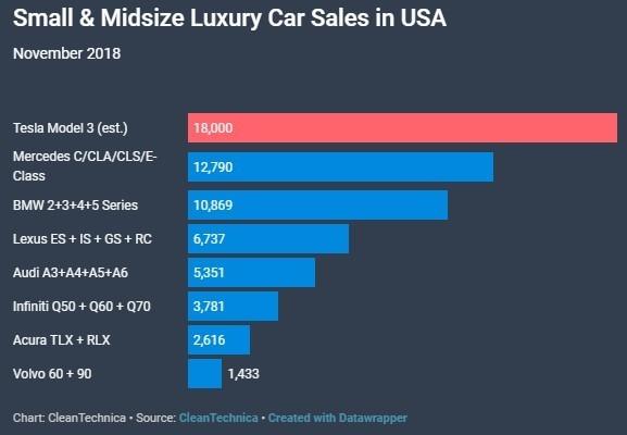 美國 11 月車輛銷售 / 圖:cleantechnica