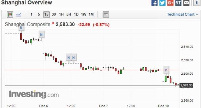 上證指數 15 分鐘走勢圖 圖片來源:investing.com