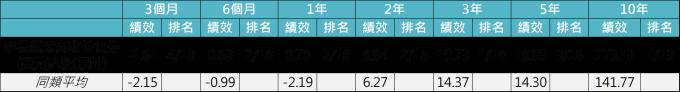 資料來源:晨星,「鉅亨買基金」整理,以美元計算至2018/12/7,績效表現截至月底,同類組為晨星境外全球高收益債券組別。此資料僅為歷史數據模擬回測,不為未來投資獲利之保證,在不同指數走勢、比重與期間下,可能得到不同數據結果。