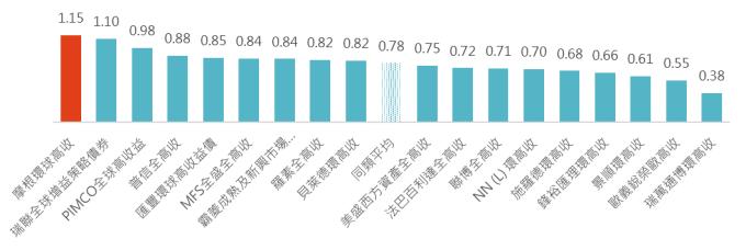 資料來源:晨星,「鉅亨買基金」整理,2018/12/7,同類組為晨星境外全球高收益債券組別。此資料僅為歷史數據模擬回測,不為未來投資獲利之保證,在不同指數走勢、比重與期間下,可能得到不同數據結果。