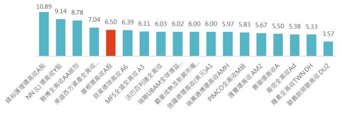 資料來源:晨星,「鉅亨買基金」整理,2018/12/7,同類組為境外晨星全球高收益債券組別,上圖僅列示出同系列基金中最高配息的股份類別。此資料僅為歷史數據模擬回測,不為未來投資獲利之保證,在不同指數走勢、比重與期間下,可能得到不同數據結果。