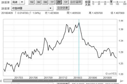 (圖一:英鎊兌換美元匯率曲線圖,鉅亨網首頁)