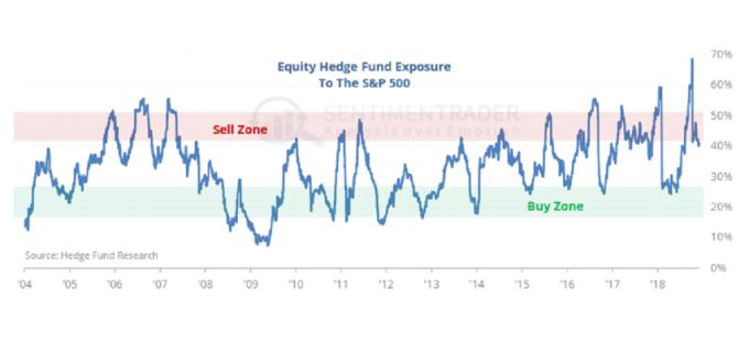 對沖基金持有標普500指數的部位雖已下降,但仍偏高。(來源:Bloomberg)