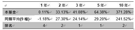 資料來源晨星,截至 2018 年 11 月底,以美元計價,該基金級別為 A 股 美元,同類型為消費品與服務類別。過去績效不為未來績效之保證。