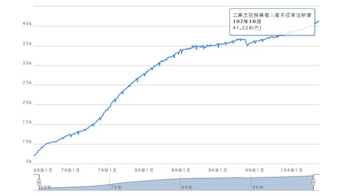 經常性薪資變化圖。(圖:取自中華民國統計資訊網)