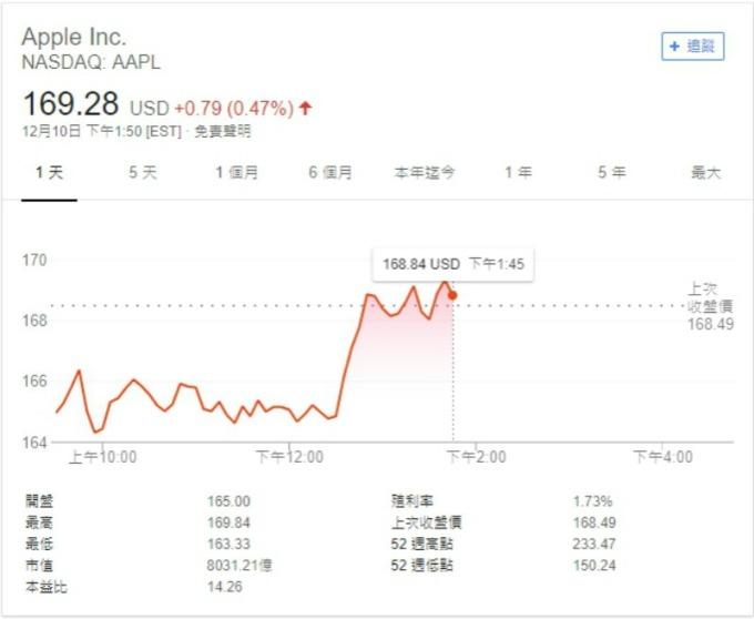 週一盤中,蘋果股價止跌反彈。