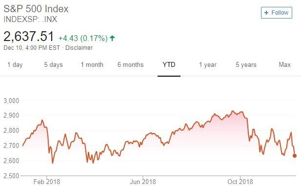 S&P 500 指數趨勢圖 / 圖:谷歌